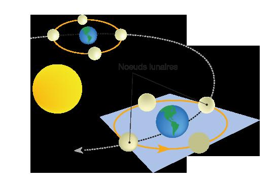 schéma Noeud lunaire