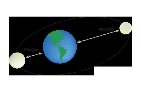 schéma révolution lunaire périodique